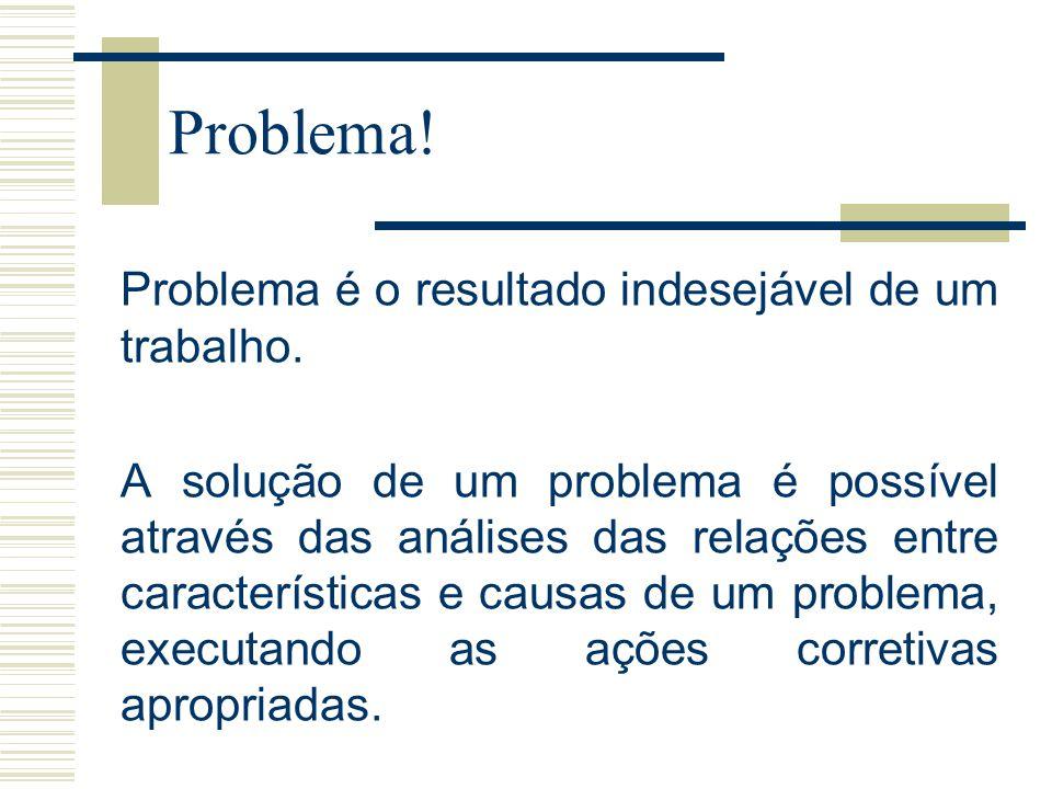 MASP Método de Análise e Solução de Problemas