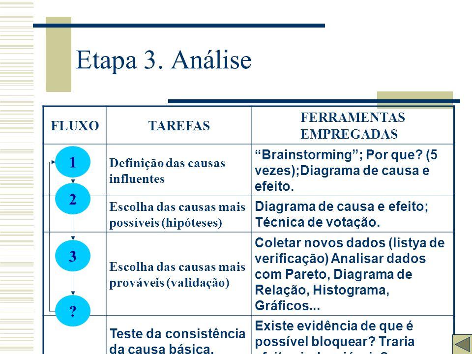Etapa 2. Observação FLUXOTAREFAS FERRAMENTAS EMPREGADAS Descoberta das características do problema através da coleta de dados. Análise de Pareto: Estr