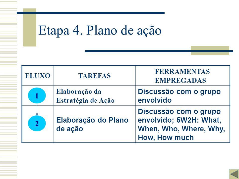 """Etapa 3. Análise FLUXOTAREFAS FERRAMENTAS EMPREGADAS Definição das causas influentes """"Brainstorming""""; Por que? (5 vezes);Diagrama de causa e efeito. E"""