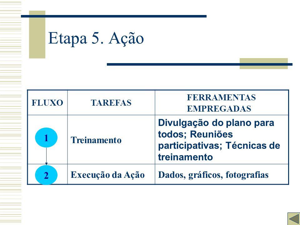 Etapa 4. Plano de ação FLUXOTAREFAS FERRAMENTAS EMPREGADAS Elaboração da Estratégia de Ação Discussão com o grupo envolvido Elaboração do Plano de açã
