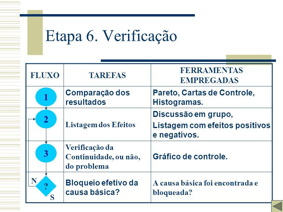 Etapa 5. Ação FLUXOTAREFAS FERRAMENTAS EMPREGADAS Treinamento Divulgação do plano para todos; Reuniões participativas; Técnicas de treinamento Execuçã
