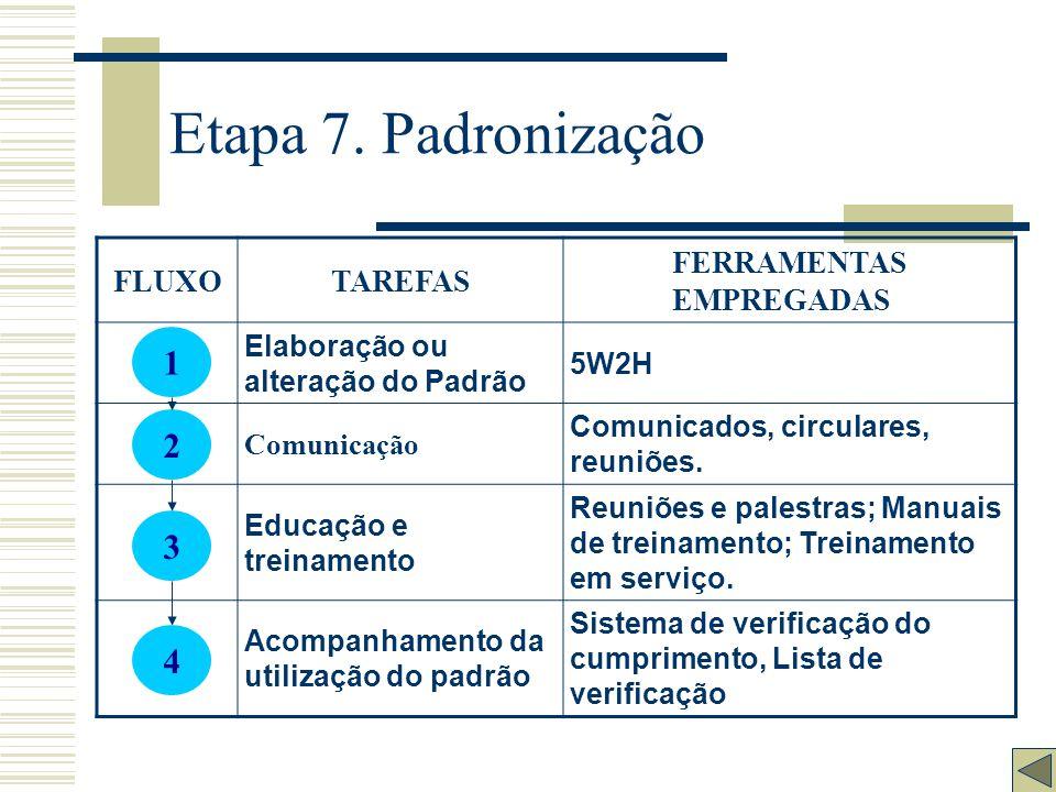Etapa 6. Verificação FLUXOTAREFAS FERRAMENTAS EMPREGADAS Comparação dos resultados Pareto, Cartas de Controle, Histogramas. Listagem dos Efeitos Discu