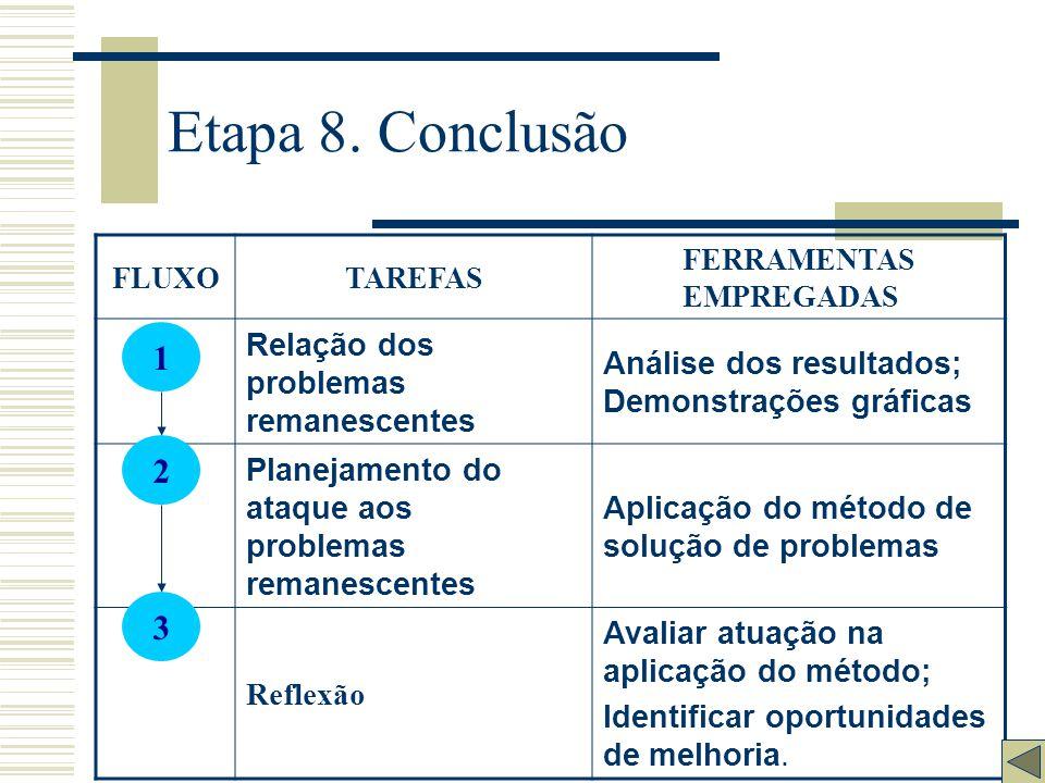 Etapa 7. Padronização FLUXOTAREFAS FERRAMENTAS EMPREGADAS Elaboração ou alteração do Padrão 5W2H Comunicação Comunicados, circulares, reuniões. Educaç