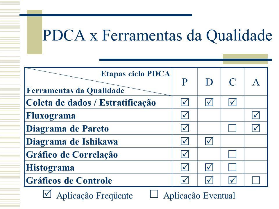 Etapa 8. Conclusão FLUXOTAREFAS FERRAMENTAS EMPREGADAS Relação dos problemas remanescentes Análise dos resultados; Demonstrações gráficas Planejamento