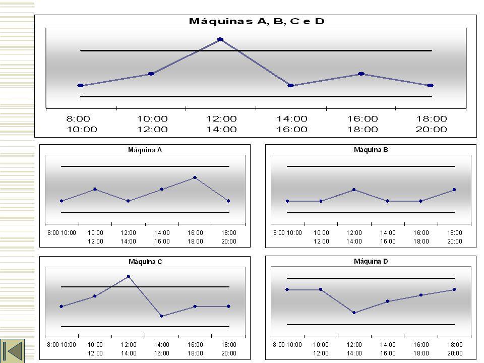 Estratificação Quando é necessário quebrar uma representação em categorias ou classes mais significativas afim de direcionar as ações corretivas ou pesquisar oportunidades de melhoria.Destacam-se como fatores típicos de estratificação: – TEMPO: períodos de tempo (turno, dia, mês,...) – OPERADOR: segundo idade, experiência, sexo.
