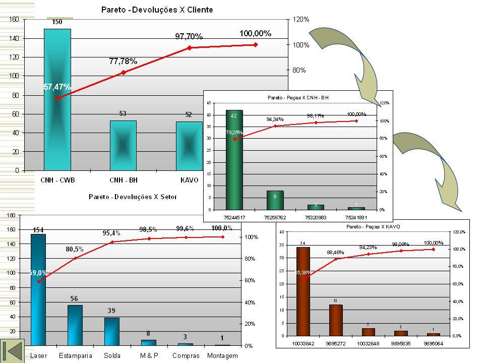 Gráfico de Pareto É um gráfico de barras que ordena as freqüências das ocorrências, da maior para a menor, permitindo a priorização dos problemas: existem muitos problemas sem importância diante de outros mais graves.