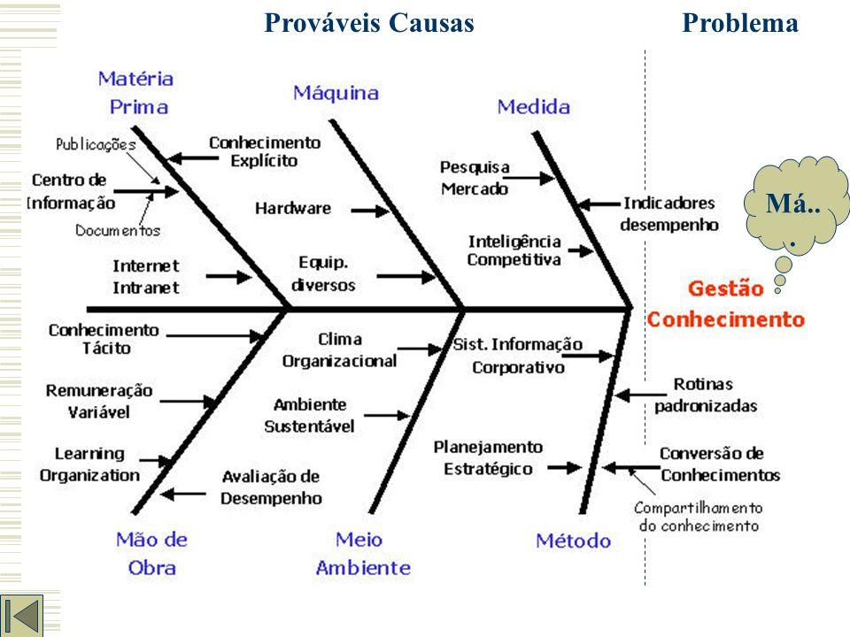 Diagrama de Ishikawa (Causa e Efeito) É uma ferramenta gráfica para relacionamento de causas e efeito, também é conhecido como 6M's pois, em sua estru