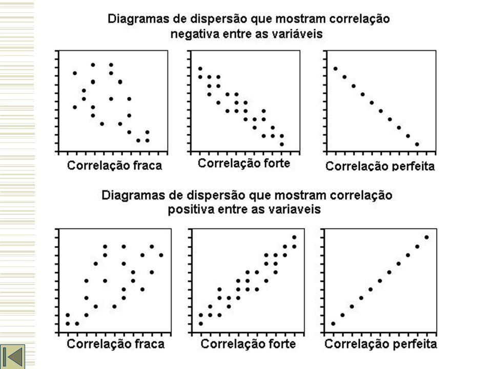 Diagrama de Correlação/Dispersão Gráfico que representa a relação entre duas variáveis / características. Auxilia na percepção de como uma variável os