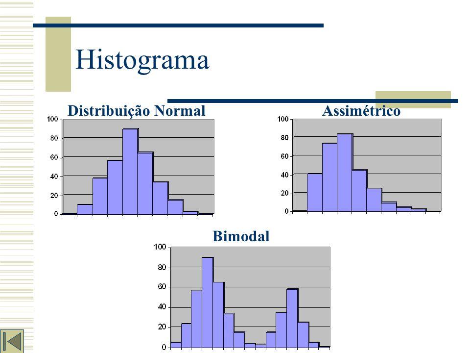 Histograma São utilizados para comparar períodos distintos de realização de análises de um mesmo par ou entre pares equivalentes em um mesmo período.
