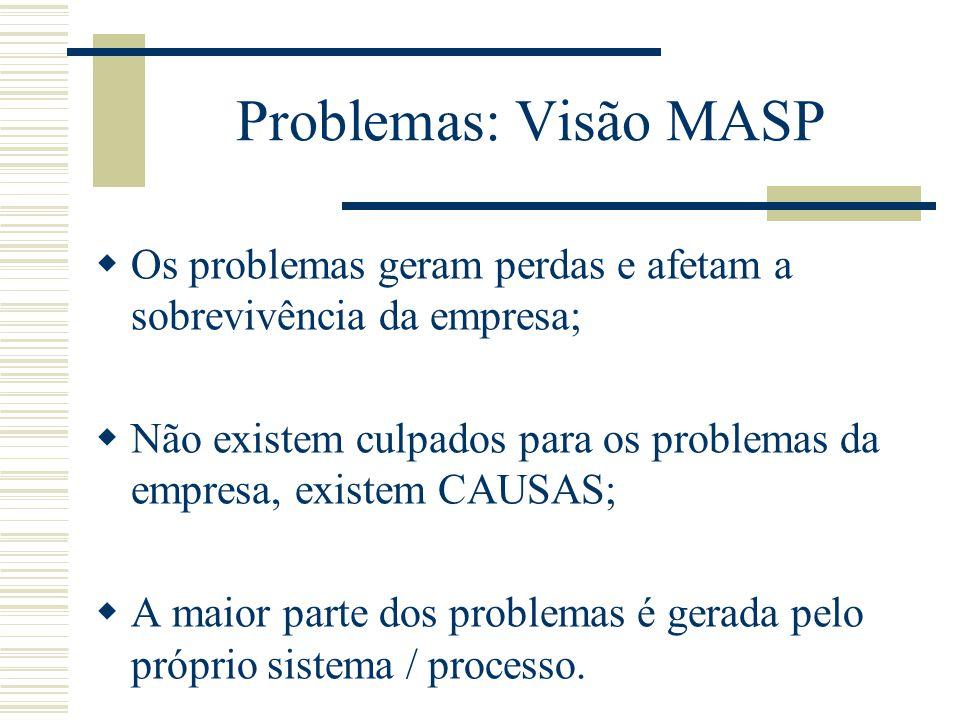 Sintomas da existência de Problemas  Perda de Competitividade;  Baixa Produtividade;  Baixa qualidade dos produtos e serviços;  Número elevado de acidentes;  Desperdícios em geral;  Desmotivação dos colaboradores;  Alto índice de absenteísmo.