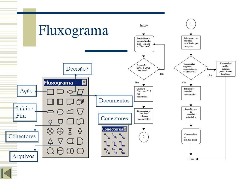 Fluxograma É um tipo de diagrama que pode ser entendido como uma representação esquemática de um processo. É representado através de gráficos que ilus