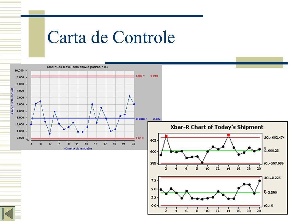 Carta de Controle É um tipo de gráfico, comumente utilizado para o acompanhamento durante um processo, determina uma faixa chamada de tolerância limitada pela linha superior (limite superior de controle), uma linha inferior (limite inferior de controle) e uma linha média do processo, que foram estatisticamente determinadas.