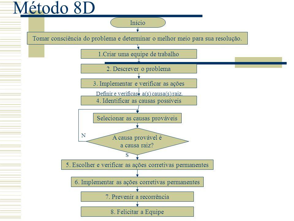 Método 8D O método de resolução de problemas em equipe usando as 8 disciplinas, (do Inglês – Team Oriented Problem Solving - TOPS 8D) tem o objetivo d