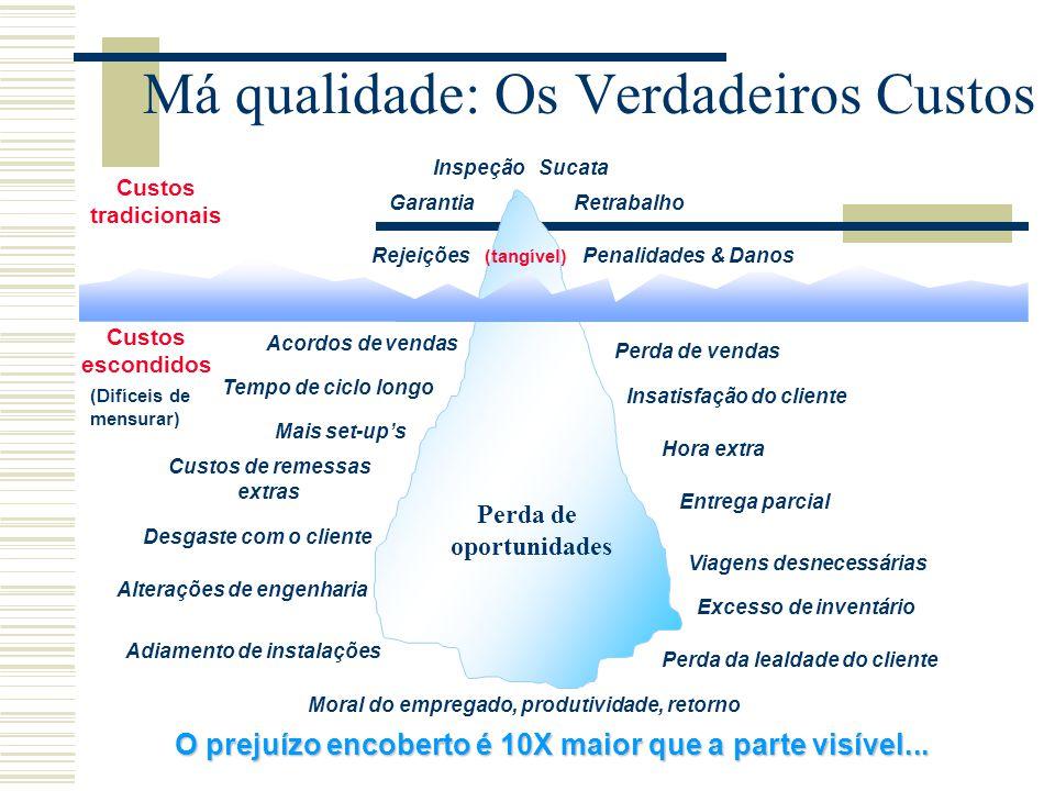 Problemas: Visão MASP  Os problemas geram perdas e afetam a sobrevivência da empresa;  Não existem culpados para os problemas da empresa, existem CAUSAS;  A maior parte dos problemas é gerada pelo próprio sistema / processo.