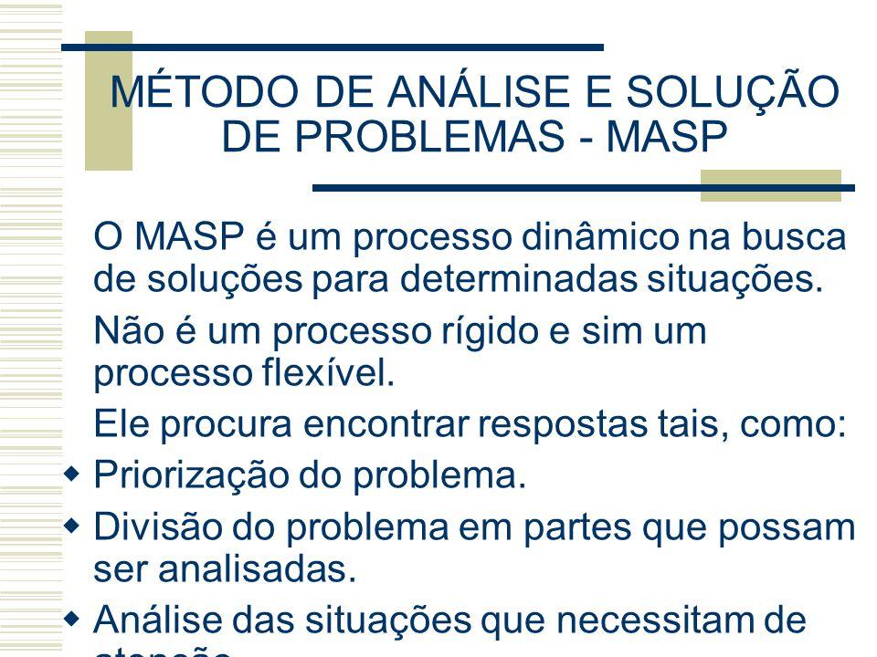 MÉTODO DE ANÁLISE E SOLUÇÃO DE PROBLEMAS - MASP O MASP é um processo dinâmico na busca de soluções para determinadas situações.
