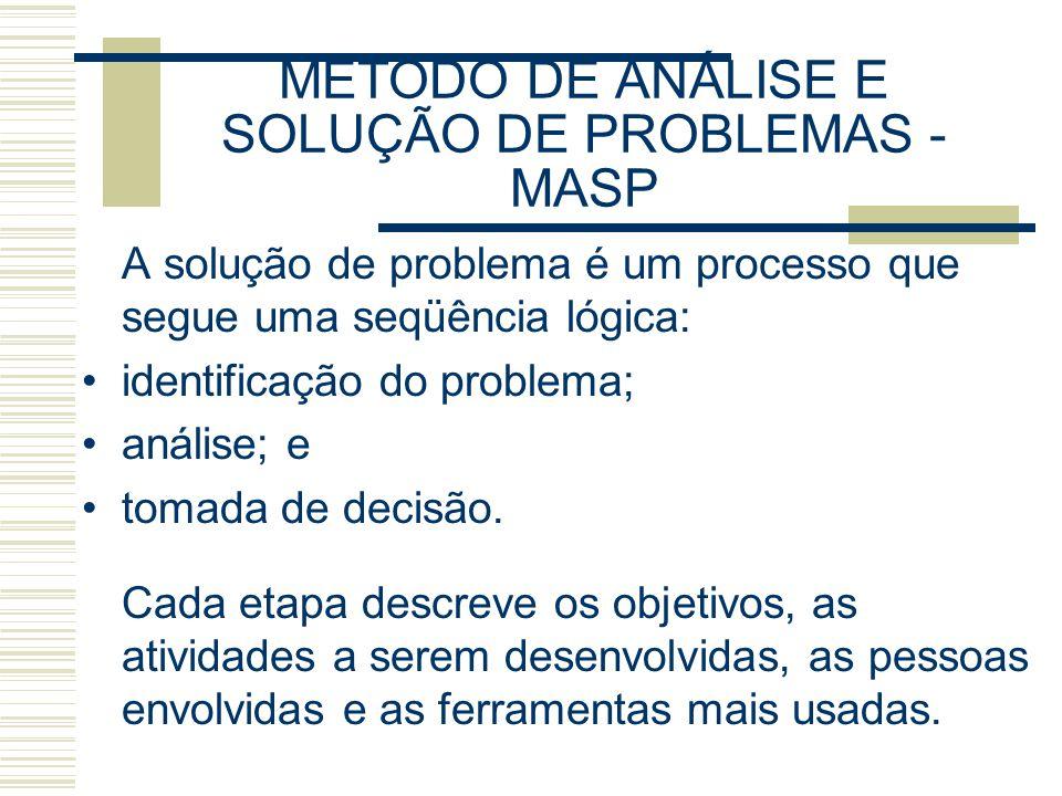 METODO DE ANÁLISE E SOLUÇÃO DE PROBLEMAS - MASP A solução de problema é um processo que segue uma seqüência lógica: identificação do problema; análise; e tomada de decisão.