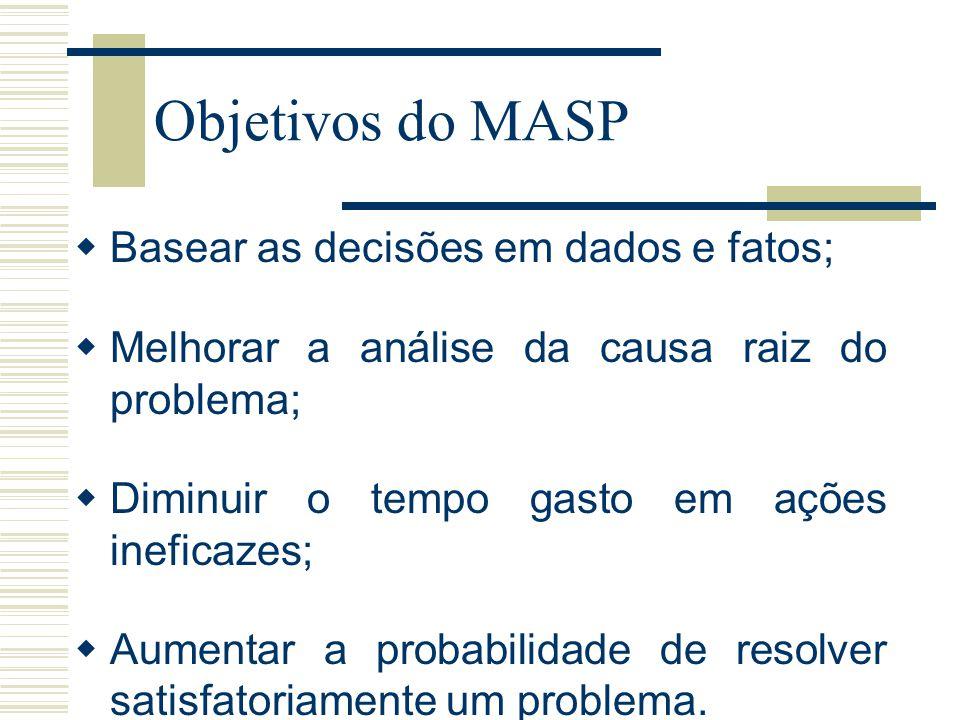 Objetivos do MASP  Basear as decisões em dados e fatos;  Melhorar a análise da causa raiz do problema;  Diminuir o tempo gasto em ações ineficazes;  Aumentar a probabilidade de resolver satisfatoriamente um problema.