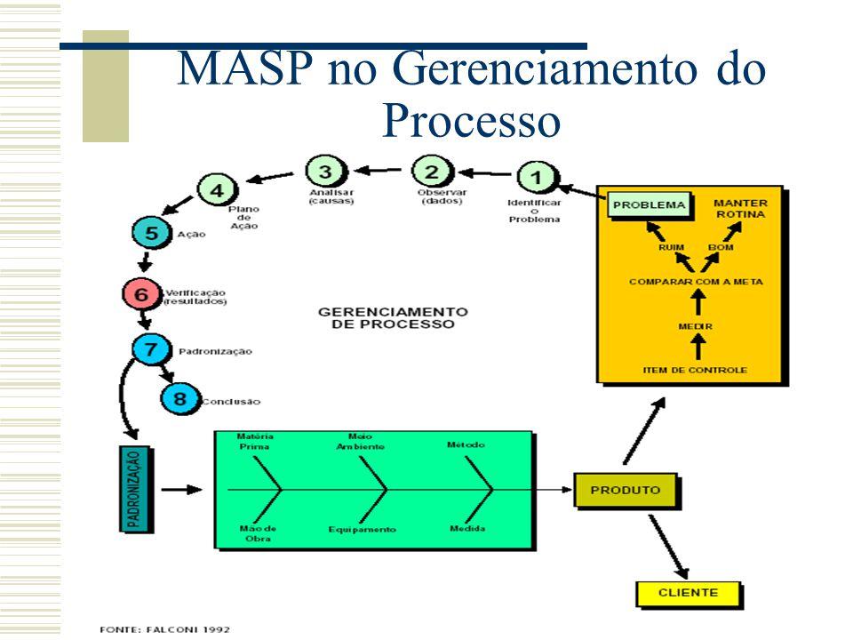 Objetivos do MASP  Basear as decisões em dados e fatos;  Melhorar a análise da causa raiz do problema;  Diminuir o tempo gasto em ações ineficazes;