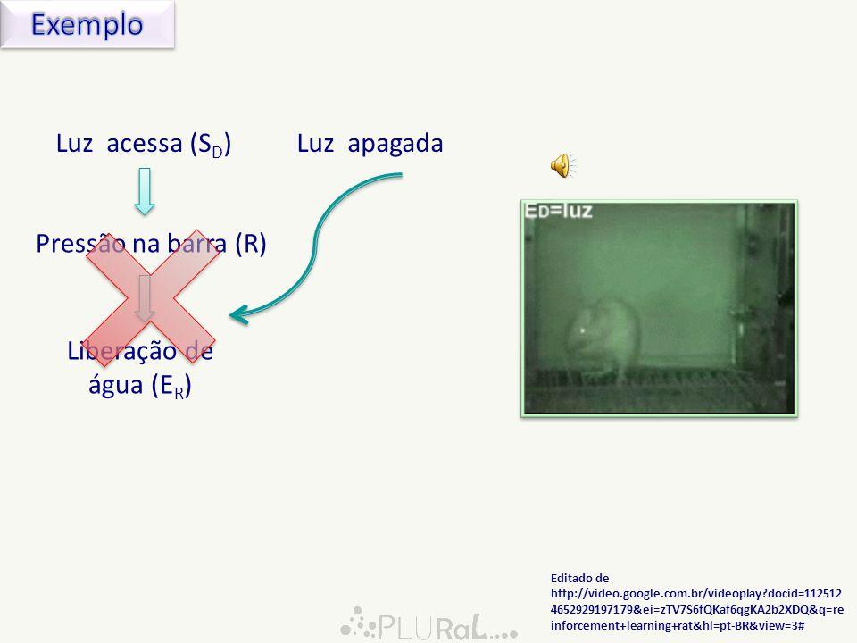 Luz (estímulo discriminativo) Pressionar uma barraPressionar uma barra Liberação de água Ambiente alterado pela resposta.