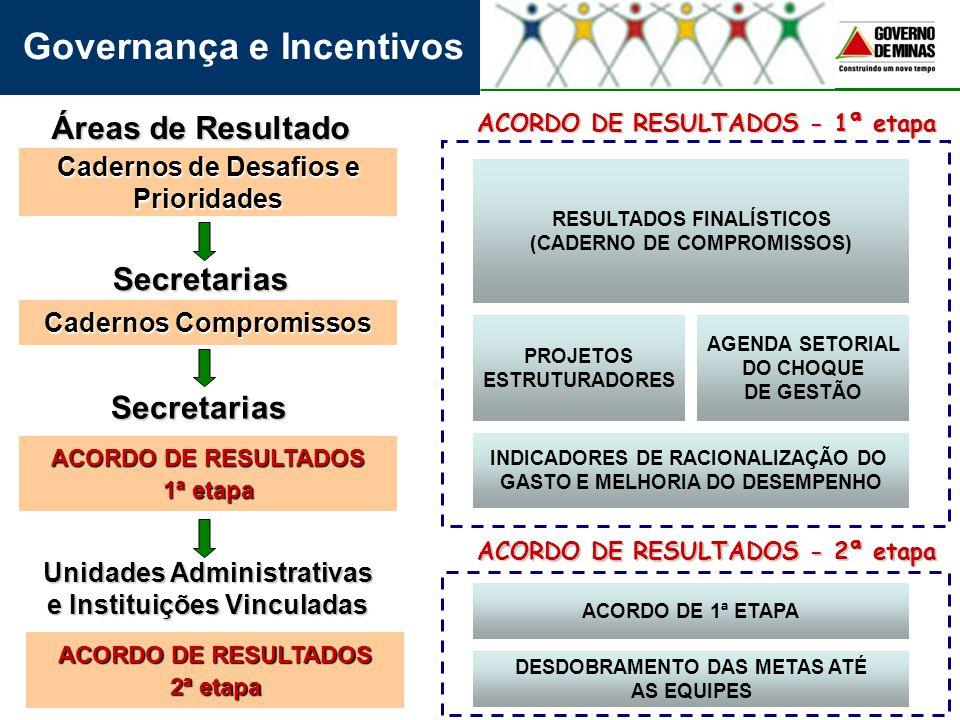 Governança e Incentivos RESULTADOS FINALÍSTICOS (CADERNO DE COMPROMISSOS) PROJETOS ESTRUTURADORES AGENDA SETORIAL DO CHOQUE DE GESTÃO INDICADORES DE R