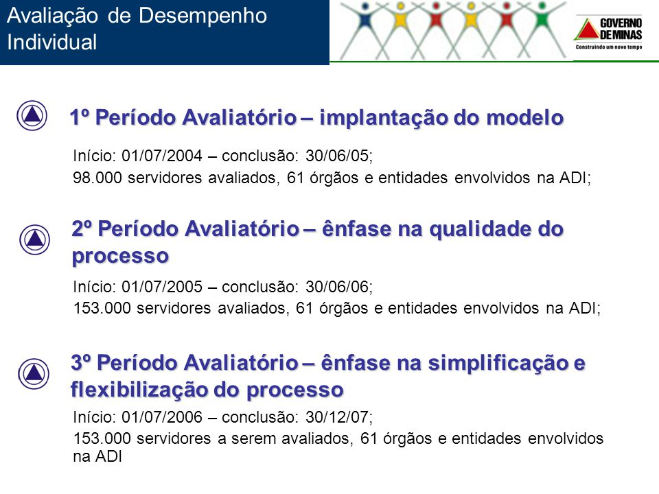 Início: 01/07/2004 – conclusão: 30/06/05; 98.000 servidores avaliados, 61 órgãos e entidades envolvidos na ADI; Início: 01/07/2005 – conclusão: 30/06/