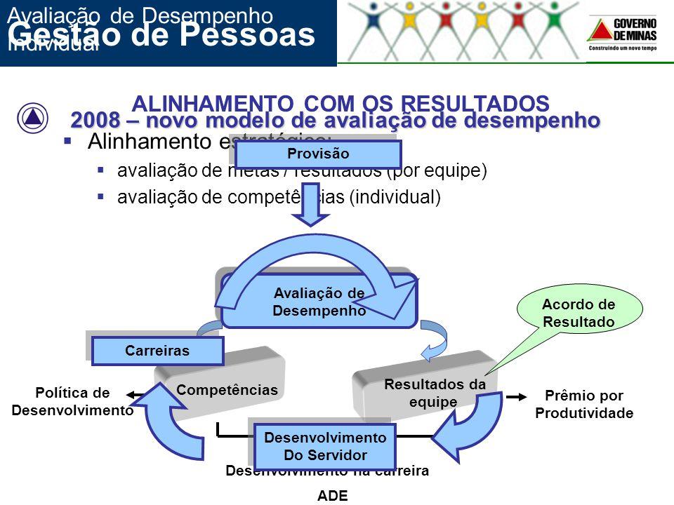 2008 – novo modelo de avaliação de desempenho  Alinhamento estratégico:  avaliação de metas / resultados (por equipe)  avaliação de competências (i