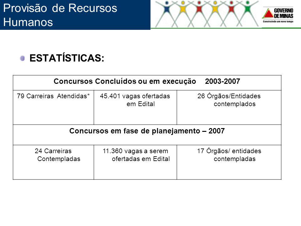 ESTATÍSTICAS: Concursos Concluídos ou em execução 2003-2007 79 Carreiras Atendidas*45.401 vagas ofertadas em Edital 26 Órgãos/Entidades contemplados C