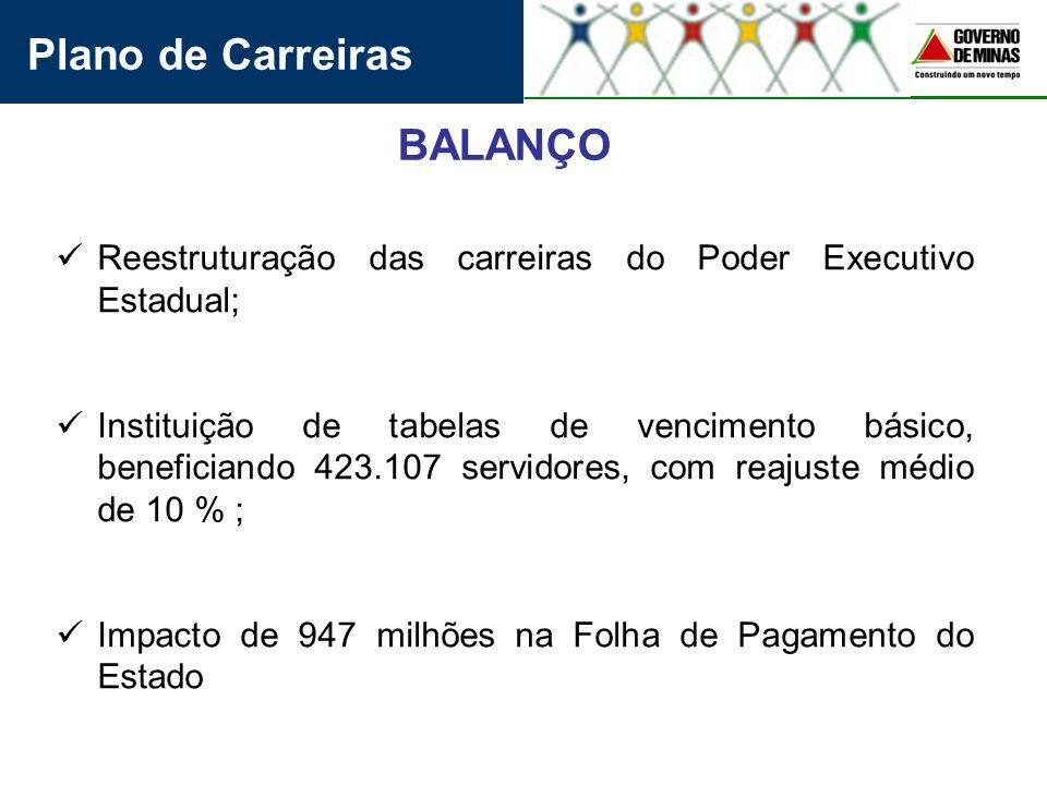 BALANÇO Reestruturação das carreiras do Poder Executivo Estadual; Instituição de tabelas de vencimento básico, beneficiando 423.107 servidores, com re