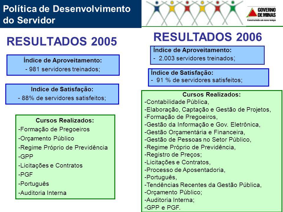 RESULTADOS 2005 Índice de Aproveitamento: - 981 servidores treinados; Cursos Realizados: -Formação de Pregoeiros -Orçamento Público -Regime Próprio de