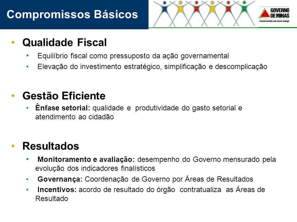 Qualidade Fiscal Equilíbrio fiscal como pressuposto da ação governamental Elevação do investimento estratégico, simplificação e descomplicação Gestão