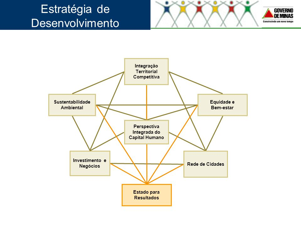 Estratégia de Desenvolvimento Investimento e Negócios Rede de Cidades Integração Territorial Competitiva Equidade e Bem-estar Sustentabilidade Ambient