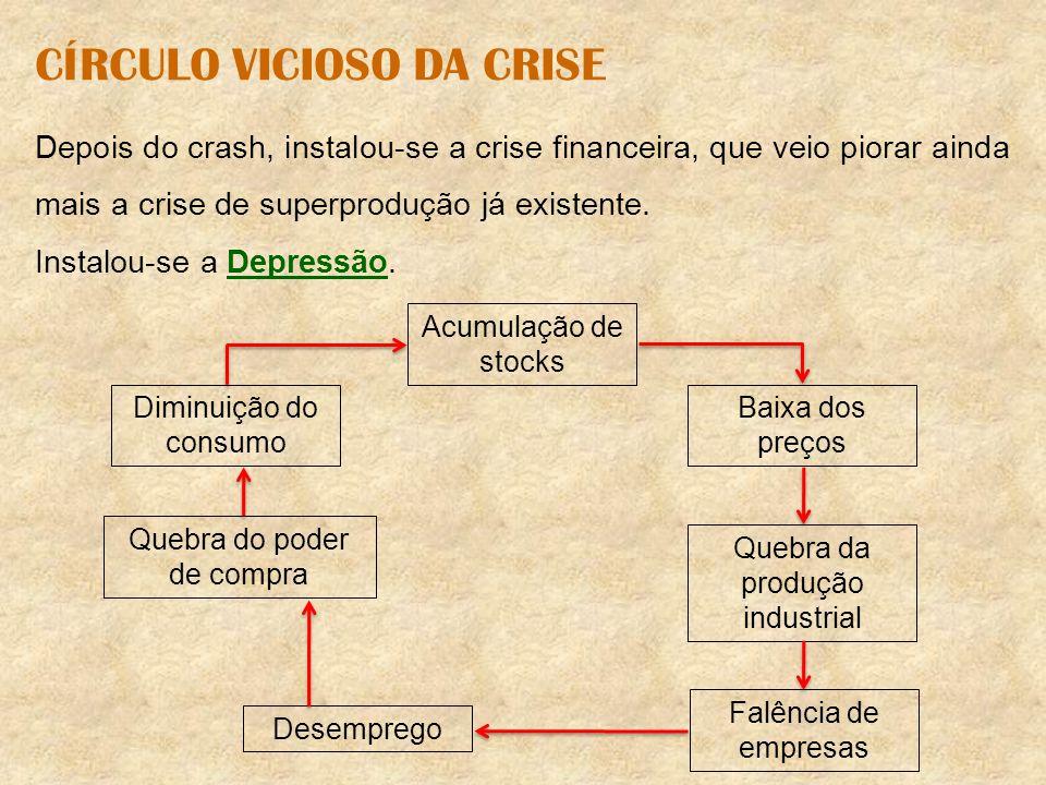 CÍRCULO VICIOSO DA CRISE Depois do crash, instalou-se a crise financeira, que veio piorar ainda mais a crise de superprodução já existente. Instalou-s