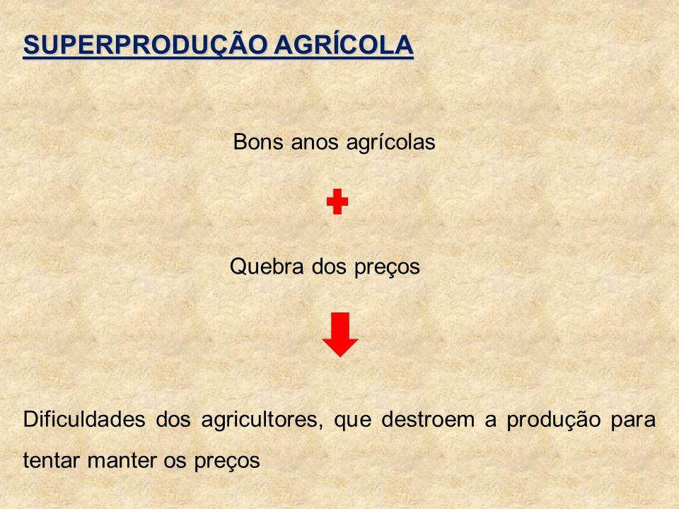 SUPERPRODUÇÃO AGRÍCOLA Bons anos agrícolas Dificuldades dos agricultores, que destroem a produção para tentar manter os preços Quebra dos preços