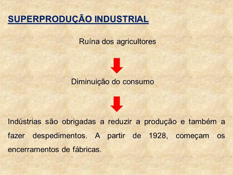SUPERPRODUÇÃO INDUSTRIAL Ruína dos agricultores Indústrias são obrigadas a reduzir a produção e também a fazer despedimentos. A partir de 1928, começa