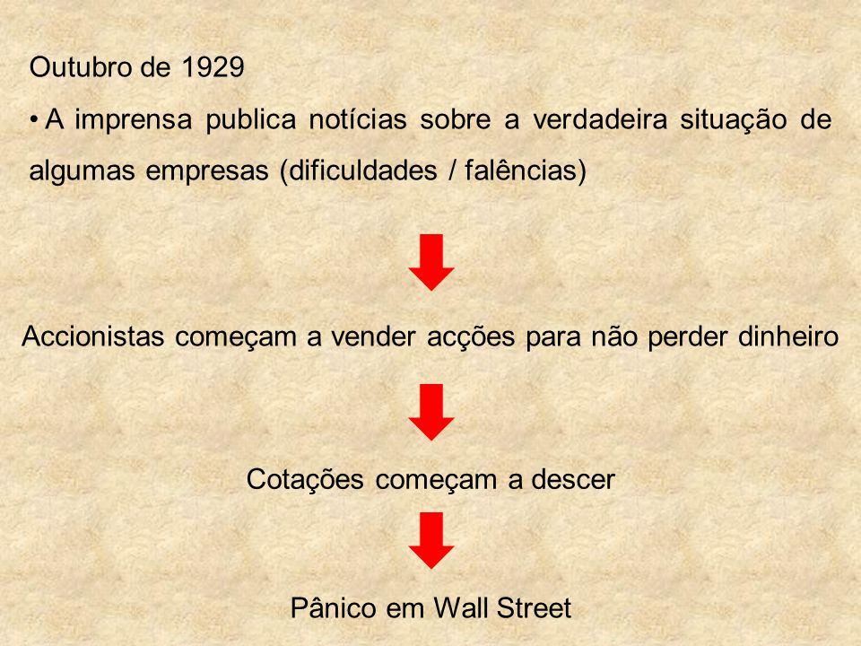 24 de Outubro de 1929 (5ª feira negra) Crash de Wall Street Mais de dez milhões de acções foram postas à venda, sem encontrar comprador, levando à ruína milhares de accionistas (particulares, empresas e Bancos).