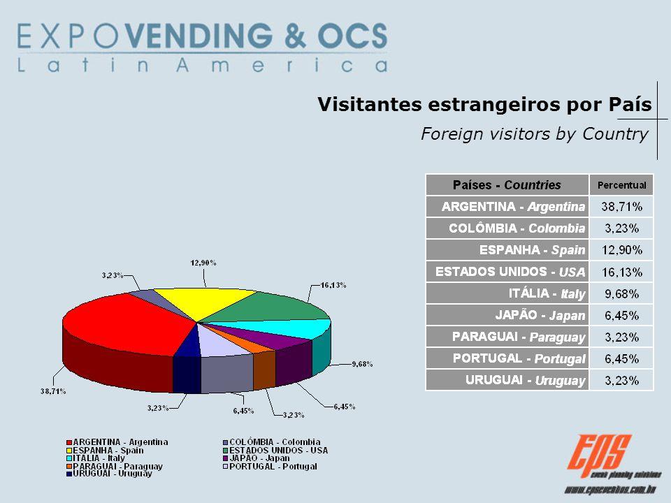 Visitantes brasileiros por Estado Brazilian visitors by State
