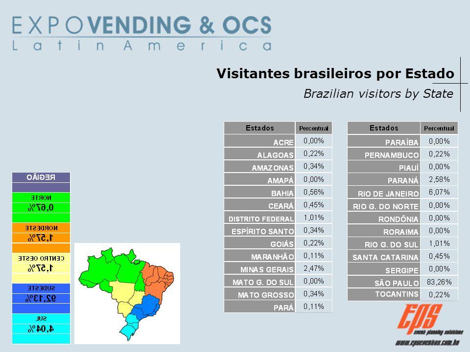Visitantes São Paulo Sao Paulo Visitors