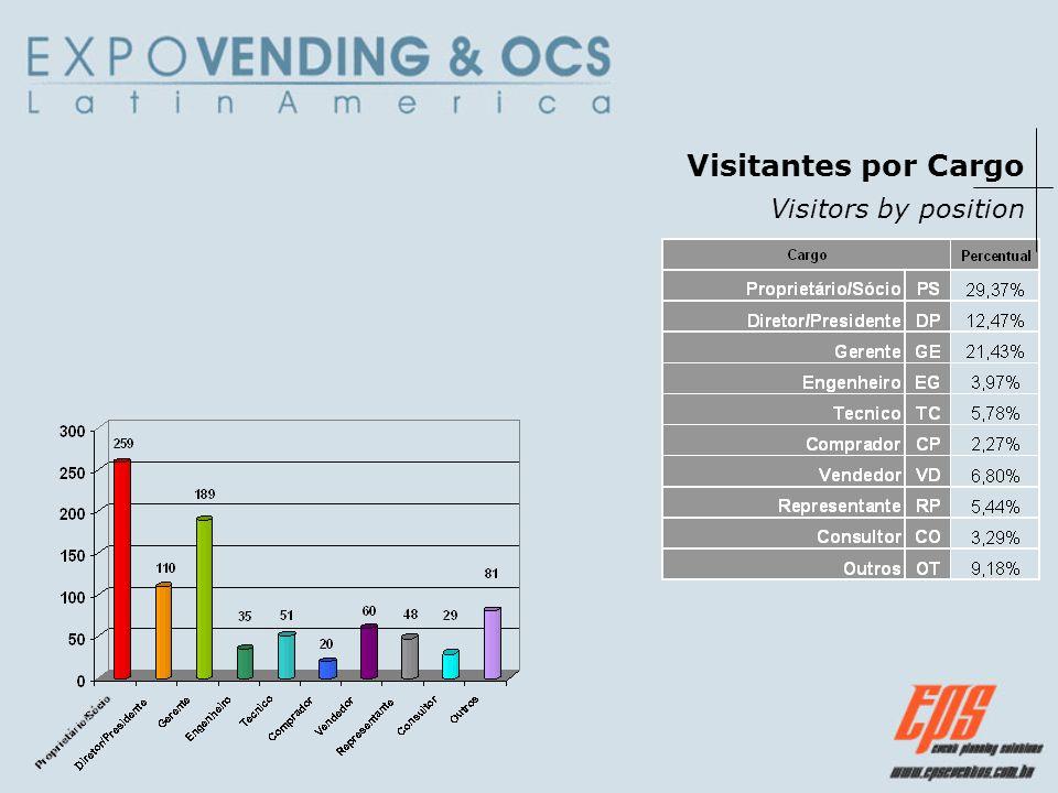Visitantes por Cargo Visitors by position