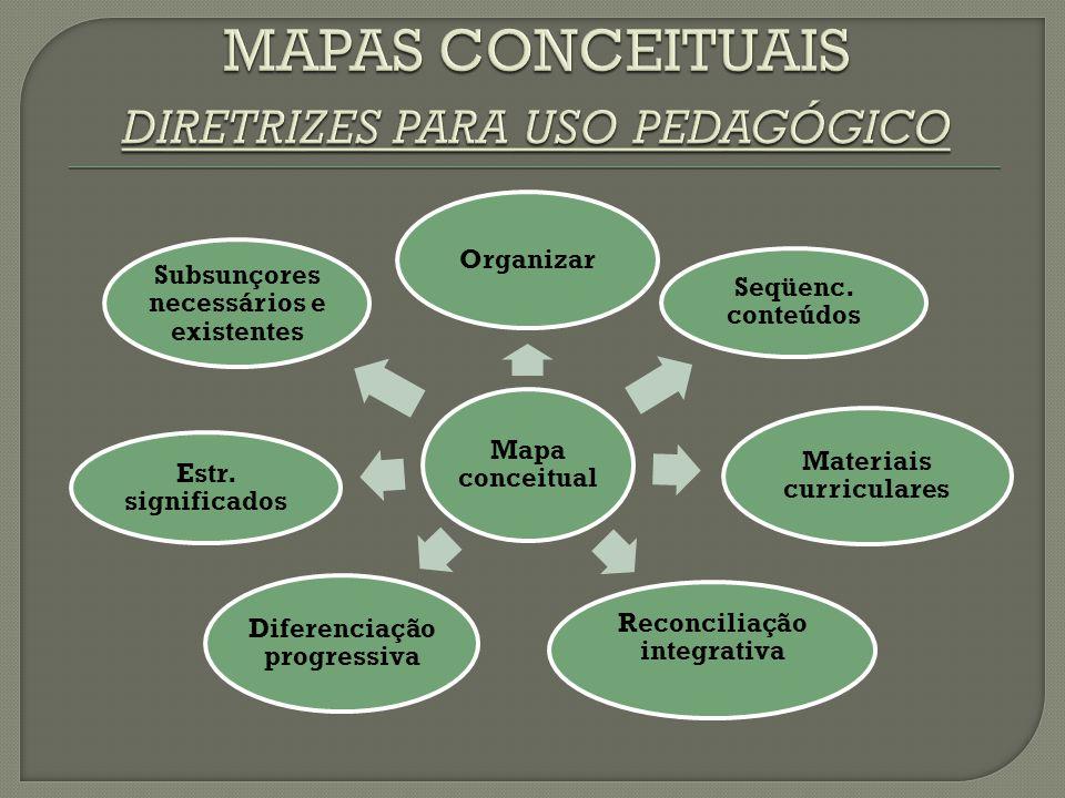 Mapa conceitual Organizar Seqüenc. conteúdos Materiais curriculares Reconciliação integrativa Diferenciação progressiva Estr. significados Subsunçores