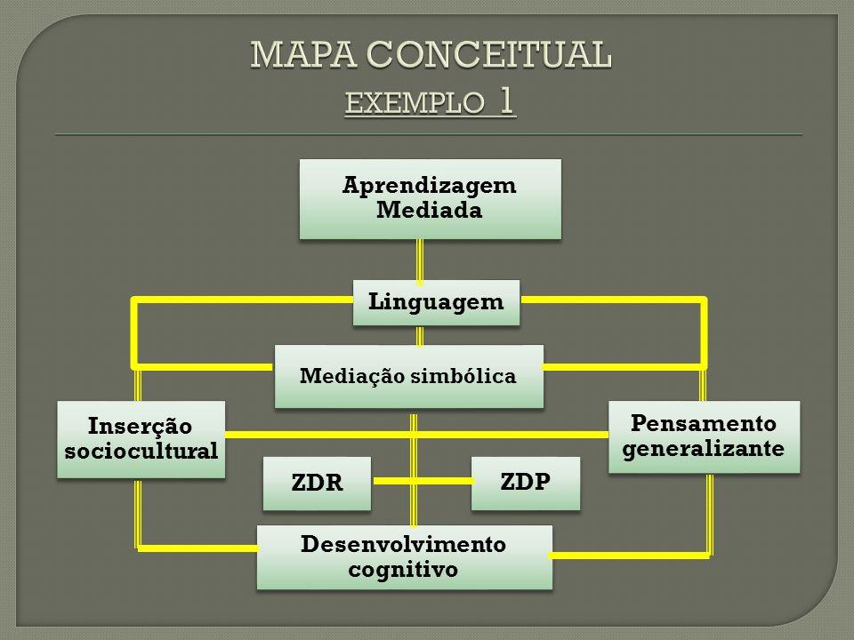Aprendizagem Mediada Linguagem Mediação simbólica Inserção sociocultura l Pensamento generalizante ZDR ZDP Desenvolvimento cognitivo