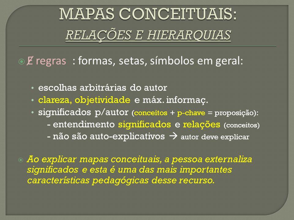  Ɇ regras : formas, setas, símbolos em geral: escolhas arbitrárias do autor clareza, objetividade e máx. informaç. significados p/autor (conceitos +