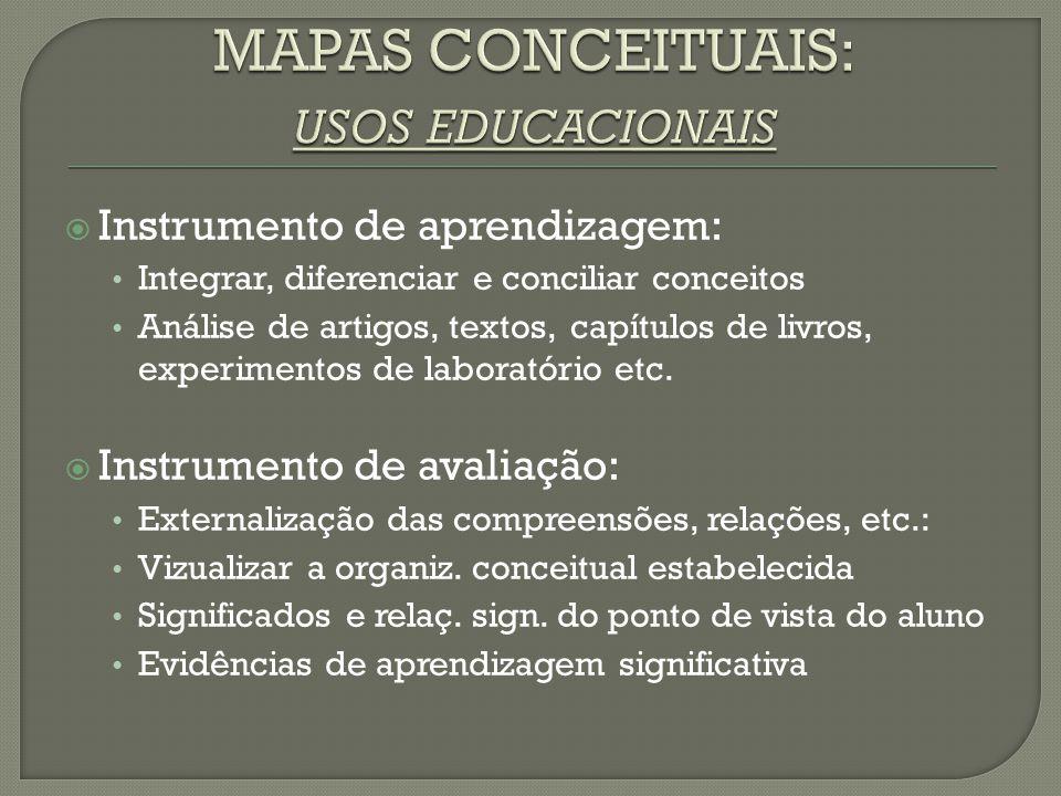  Instrumento de aprendizagem: Integrar, diferenciar e conciliar conceitos Análise de artigos, textos, capítulos de livros, experimentos de laboratóri