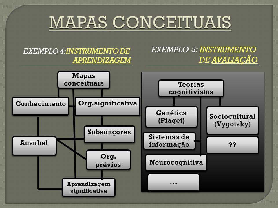 EXEMPLO 4:INSTRUMENTO DE APRENDIZAGEM EXEMPLO 5: INSTRUMENTO DE AVALIAÇÃO Subsunçores Mapas conceituais Org. prévios Conhecimento Organização signific