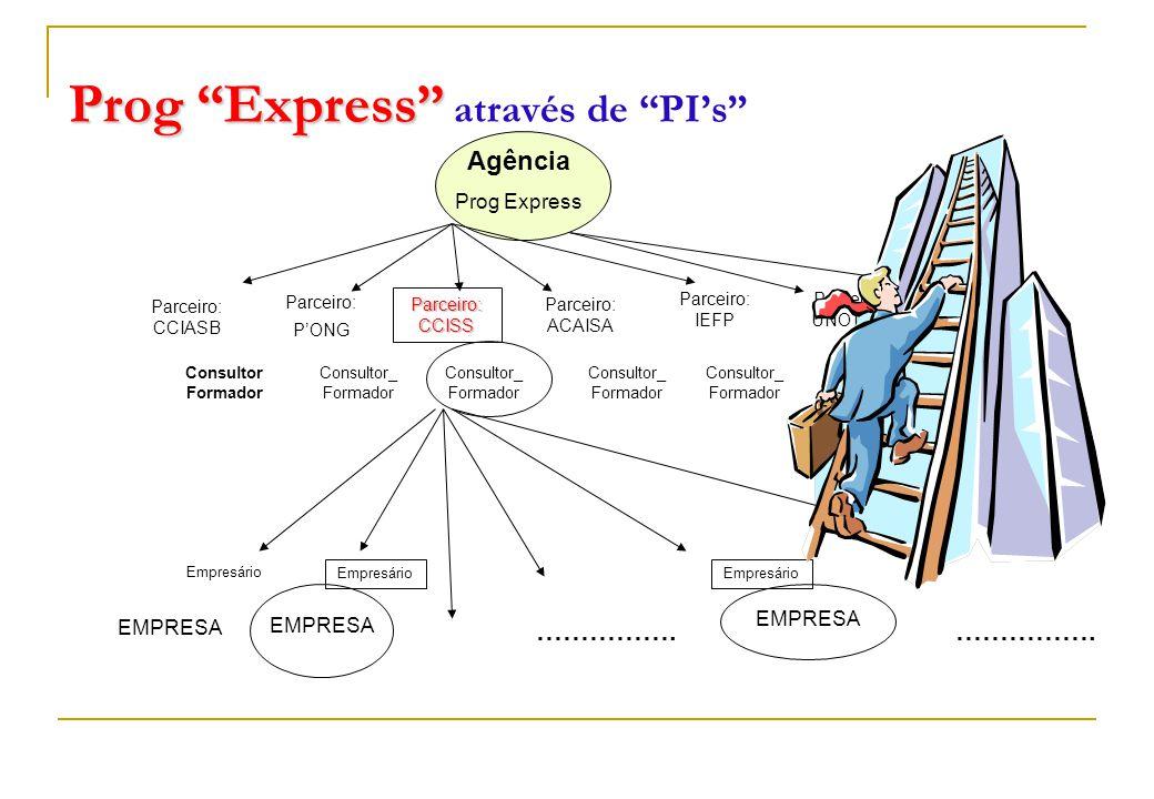 Prog Express Prog Express através de PI's Agência Prog Express Parceiro: CCIASB Parceiro: P'ONG Parceiro: CCISS Parceiro: ACAISA Parceiro: IEFP Parceiro: UNOTUR Parceiro: ________ Consultor Formador Consultor_ Formador Empresário EMPRESA …………….
