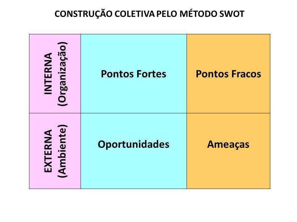 INTERNA (Organização) Pontos FortesPontos Fracos EXTERNA (Ambiente) OportunidadesAmeaças CONSTRUÇÃO COLETIVA PELO MÉTODO SWOT