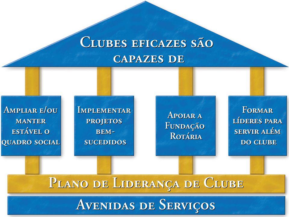 Clubes eficazes procuram alcançar o Objetivo de Rotary
