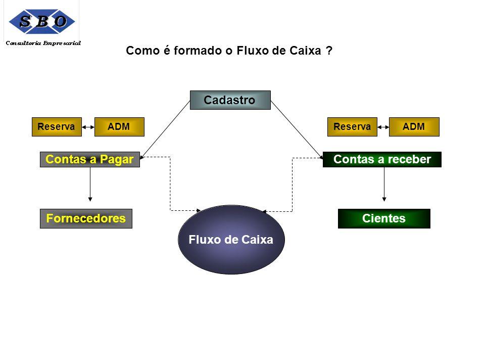 Como é formado o Fluxo de Caixa ? Contas a PagarContas a receber Fluxo de Caixa FornecedoresCientes ReservaADMReservaADM Cadastro