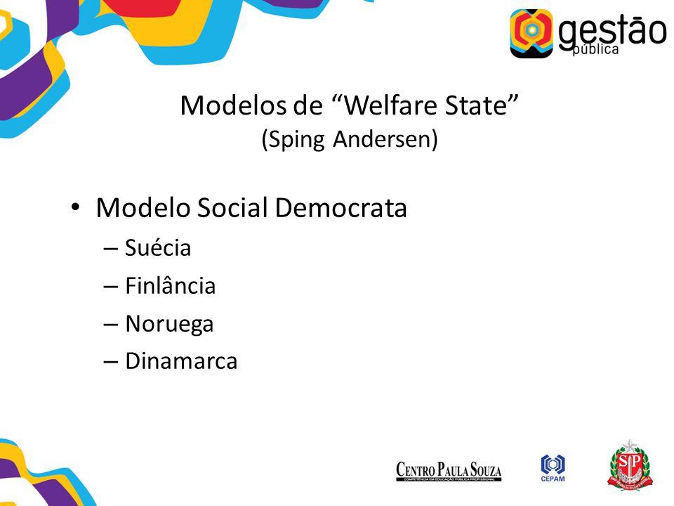 "Modelos de ""Welfare State"" (Sping Andersen) Modelo Social Democrata – Suécia – Finlância – Noruega – Dinamarca"