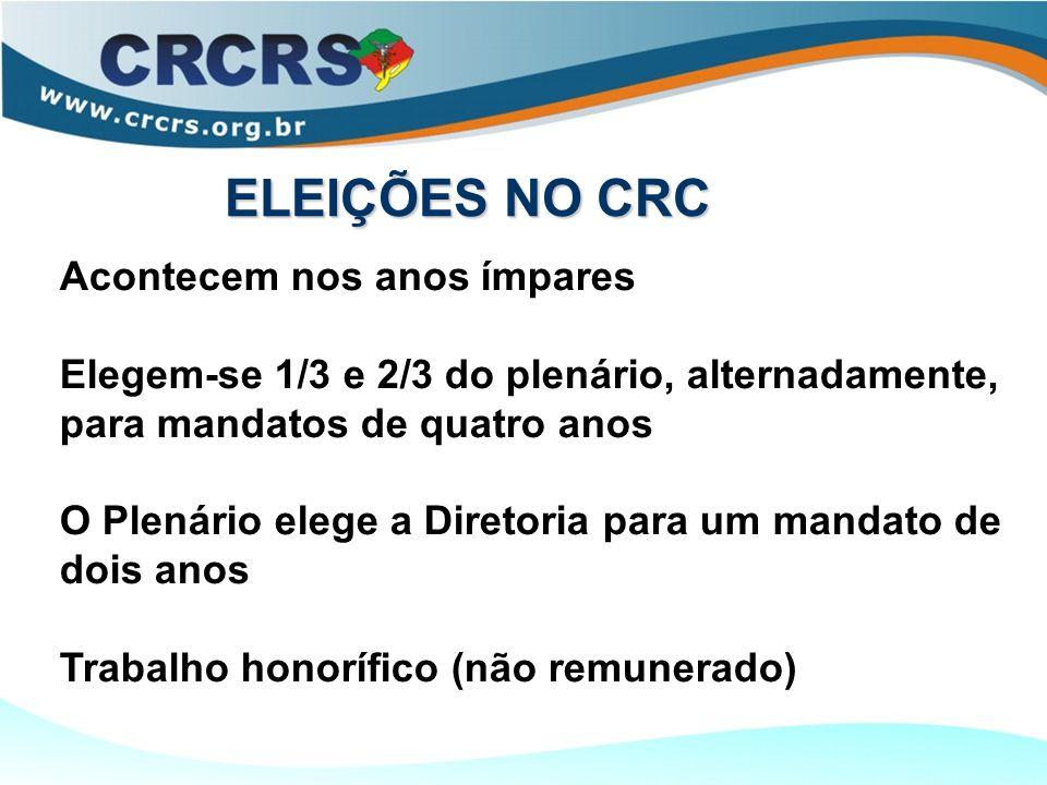 ELEIÇÕES NO CRC Acontecem nos anos ímpares Elegem-se 1/3 e 2/3 do plenário, alternadamente, para mandatos de quatro anos O Plenário elege a Diretoria para um mandato de dois anos Trabalho honorífico (não remunerado)