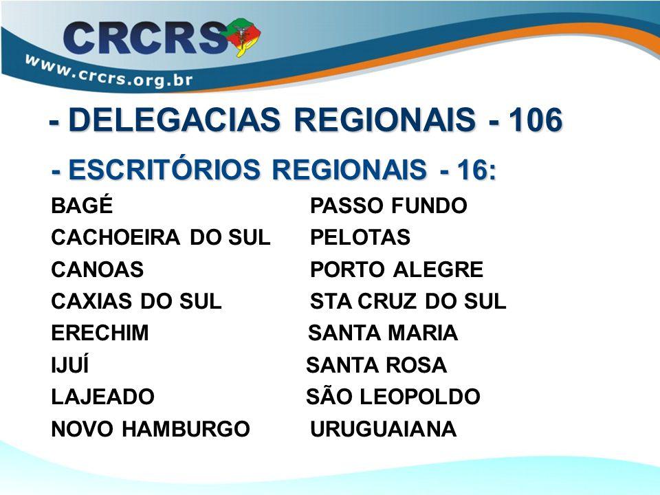 - DELEGACIAS REGIONAIS - 106 - ESCRITÓRIOS REGIONAIS - 16: BAGÉ PASSO FUNDO CACHOEIRA DO SULPELOTAS CANOAS PORTO ALEGRE CAXIAS DO SULSTA CRUZ DO SUL ERECHIM SANTA MARIA IJUÍ SANTA ROSA LAJEADO SÃO LEOPOLDO NOVO HAMBURGOURUGUAIANA